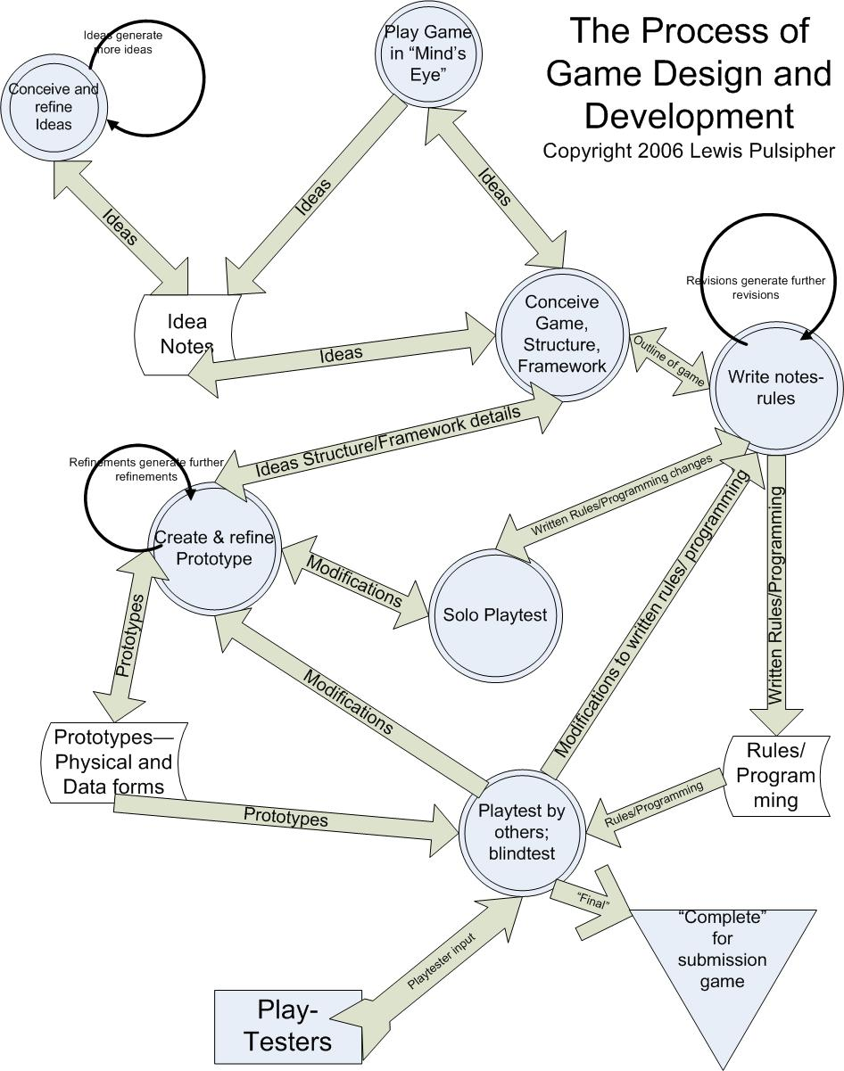 Finance data flow as well Kanban For A  pany besides Manage farm activities moreover Senior Orifice Fitting Source Daniel Industries Catalog 100 1988 fig4 311949745 in addition GameCreationProcess. on data flow diagram